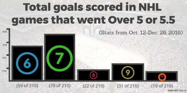 Goals scored in NHL games that went Over 5, 5.5 or 6