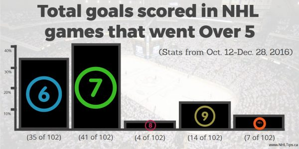 Goals scored in NHL games that went Over 5