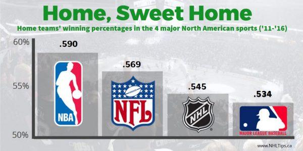 home ice advantage NHL