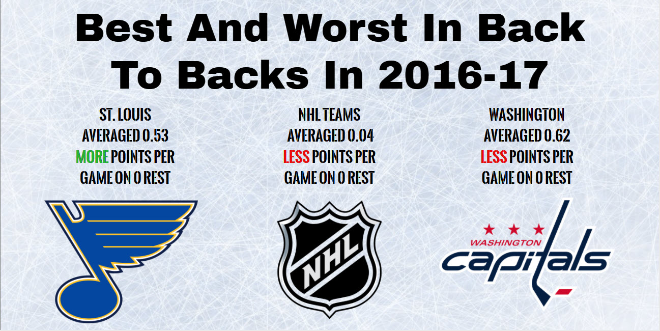 NHL records back to backs