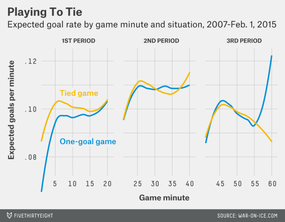 playing-conservatively-in-1-goal-game